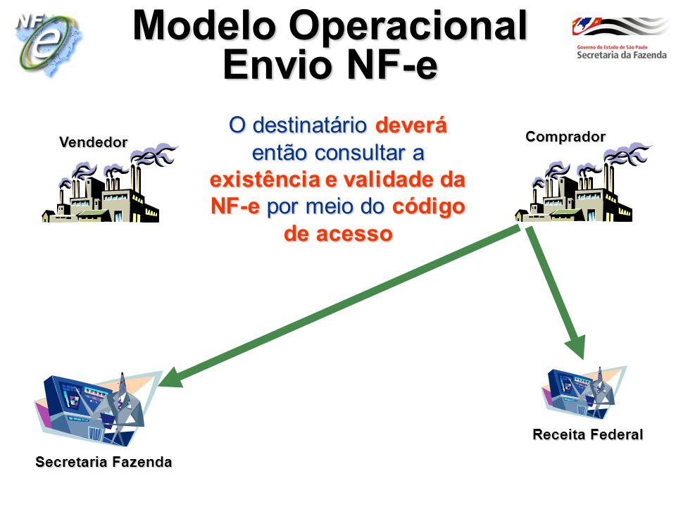 Secretaria Fazenda Vendedor Comprador Modelo Operacional Envio NF-e Receita Federal O destinatário deverá então consultar a existência e validade da N