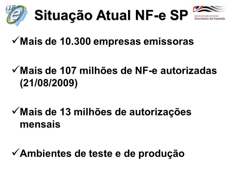 Situação Atual NF-e SP Mais de 10.300 empresas emissoras Mais de 107 milhões de NF-e autorizadas (21/08/2009) Mais de 13 milhões de autorizações mensa