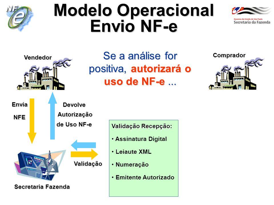 Secretaria Fazenda Vendedor Comprador Modelo Operacional Envio NF-e Se a análise for positiva, autorizará o uso de NF-e... Envia NFE NFE Validação Rec