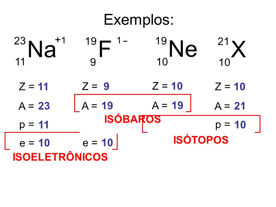 27 ÍONS + + + - - + + + - - - - + _ - Cátion Ânion