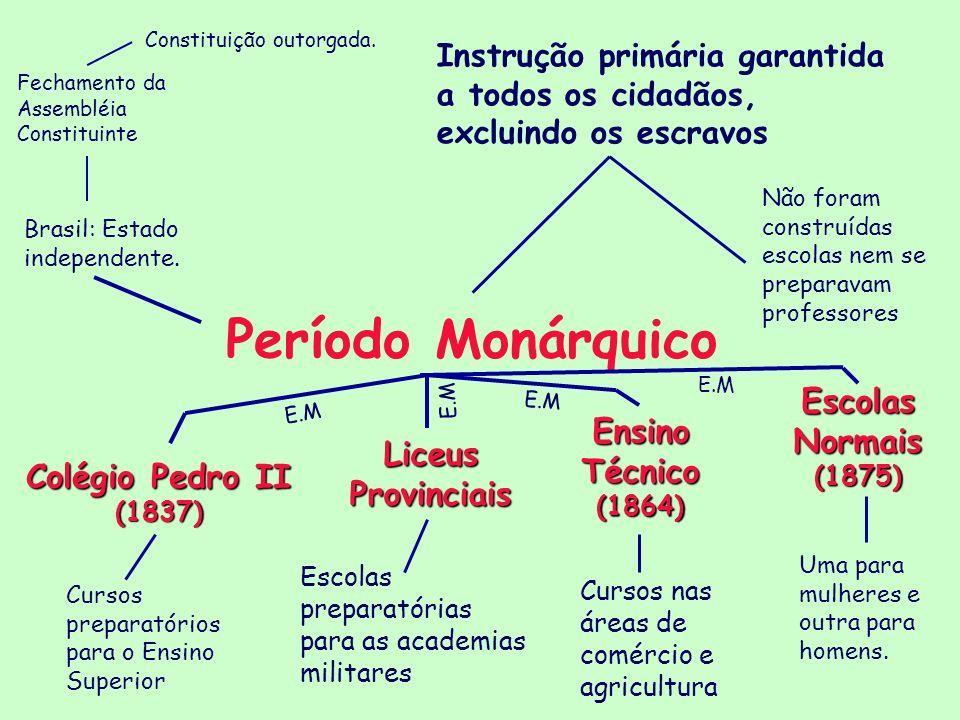 Período Monárquico Constituição outorgada. Fechamento da Assembléia Constituinte Instrução primária garantida a todos os cidadãos, excluindo os escrav