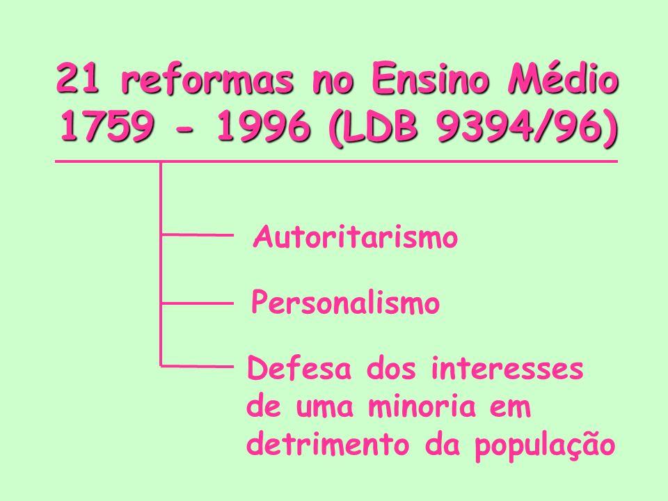 21 reformas no Ensino Médio 1759 - 1996 (LDB 9394/96) Autoritarismo Personalismo Defesa dos interesses de uma minoria em detrimento da população