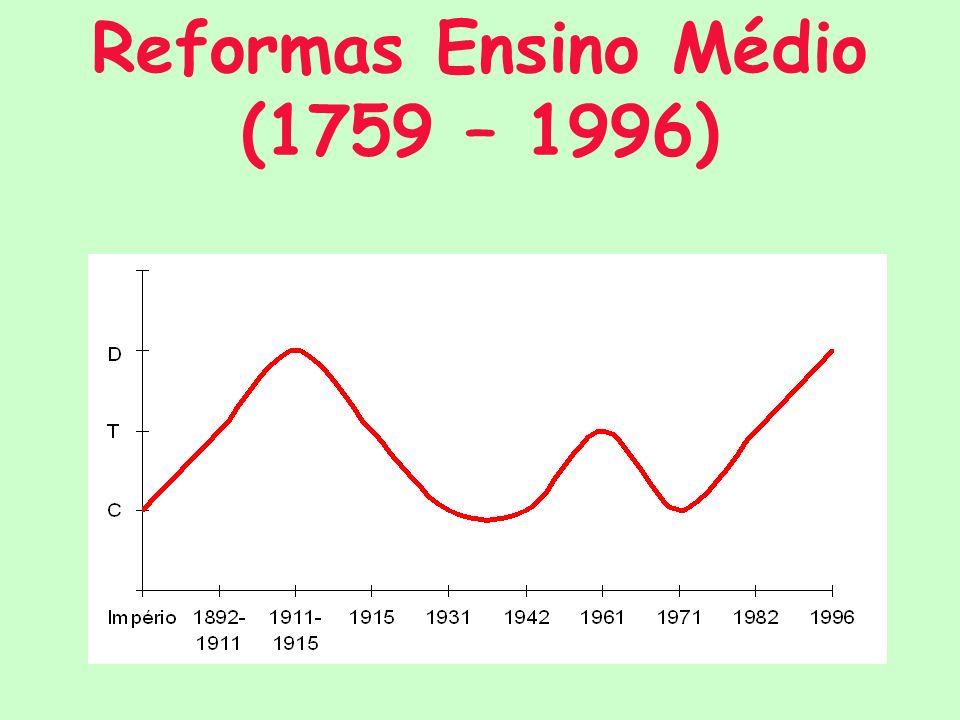 Reformas Ensino Médio (1759 – 1996)