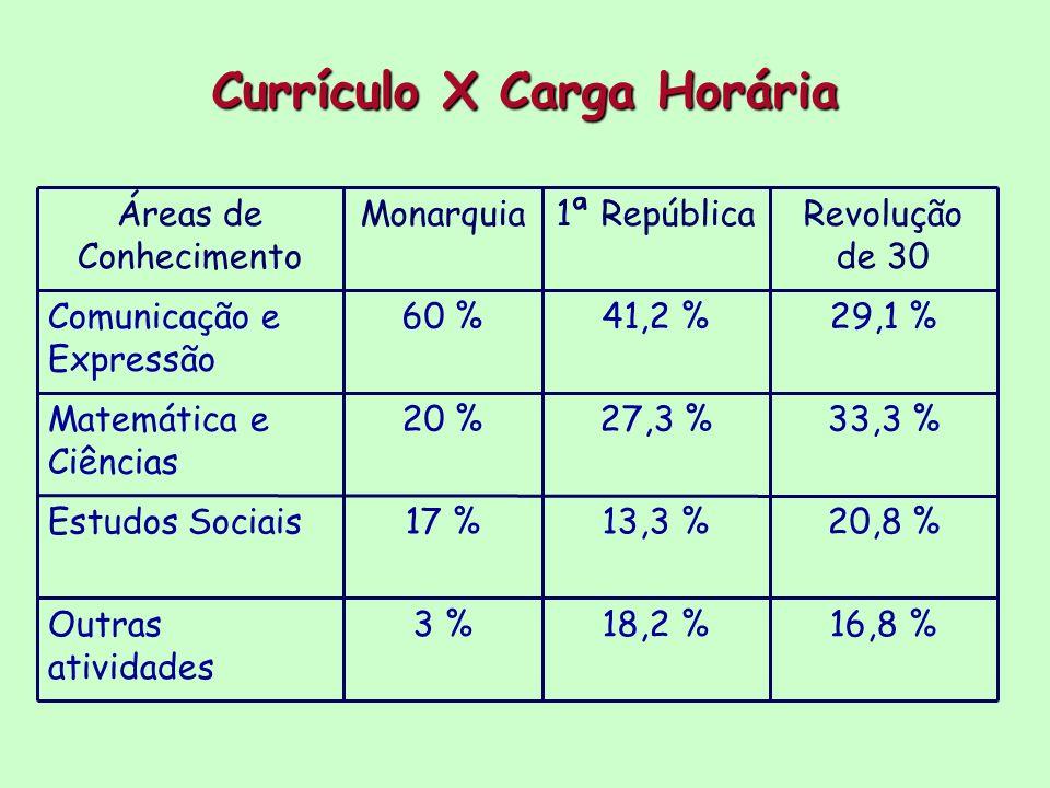 16,8 %18,2 %3 %Outras atividades 20,8 %13,3 %17 %Estudos Sociais 33,3 %27,3 %20 %Matemática e Ciências 29,1 %41,2 %60 %Comunicação e Expressão Revoluç