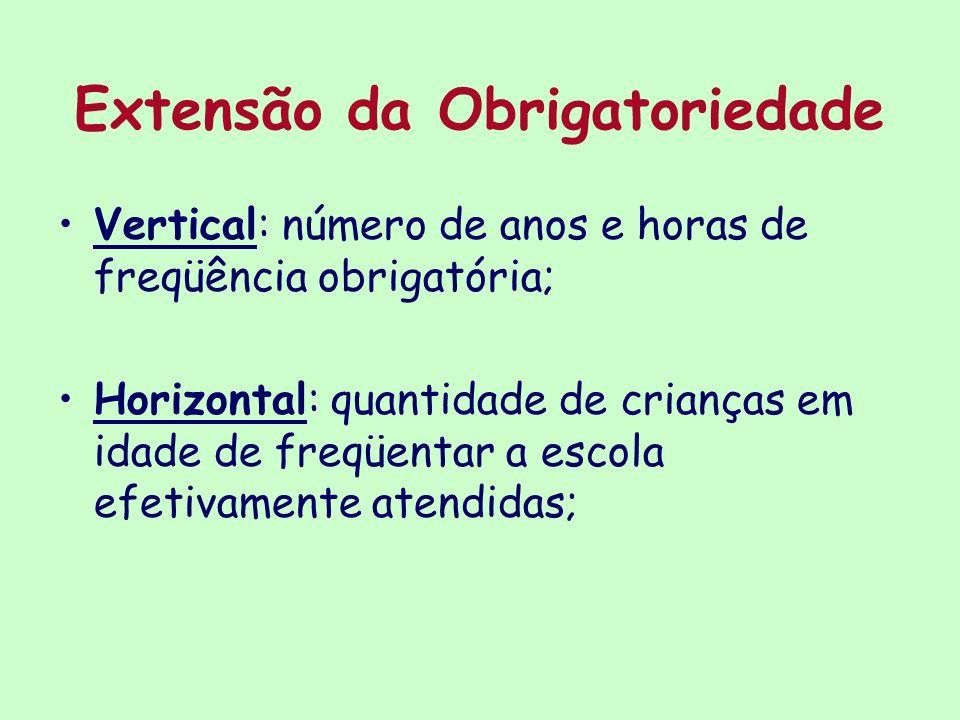 Extensão da Obrigatoriedade Vertical: número de anos e horas de freqüência obrigatória; Horizontal: quantidade de crianças em idade de freqüentar a es