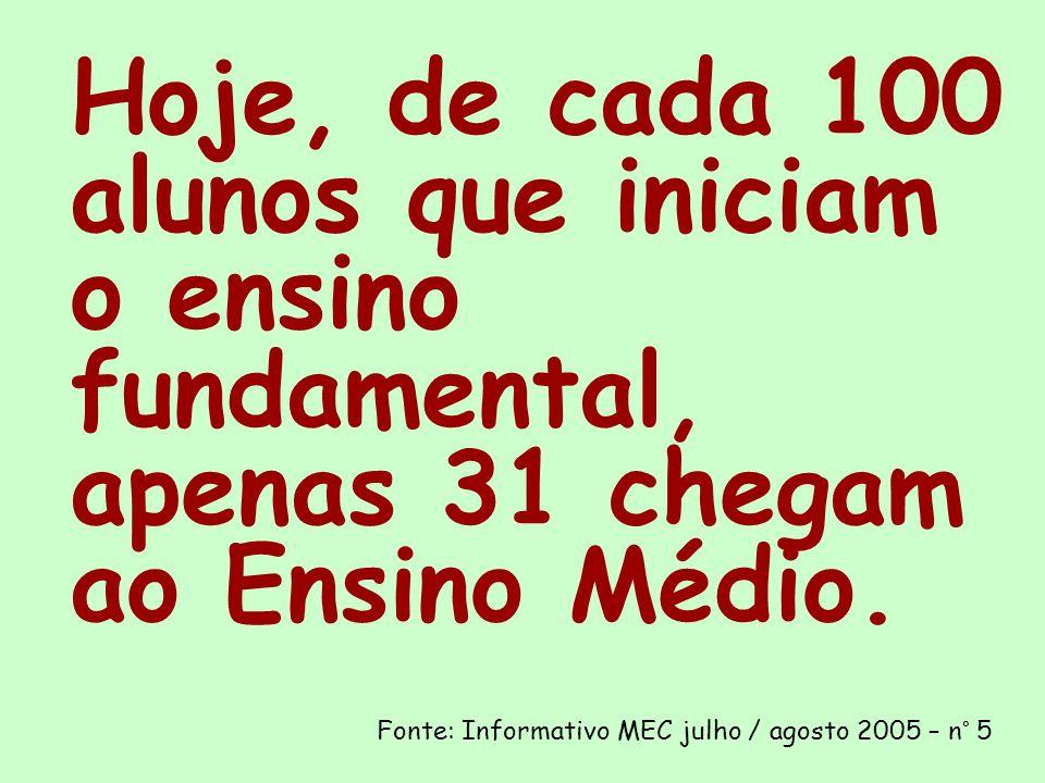 Hoje, de cada 100 alunos que iniciam o ensino fundamental, apenas 31 chegam ao Ensino Médio. Fonte: Informativo MEC julho / agosto 2005 – n° 5