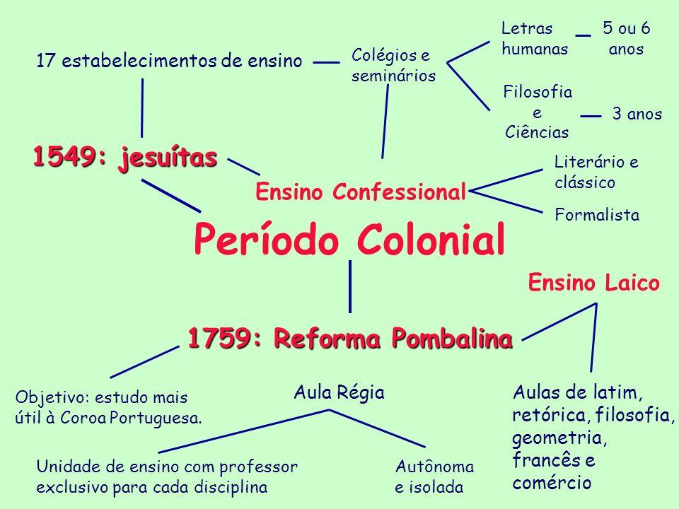 Período Colonial 1549: jesuítas 17 estabelecimentos de ensino Colégios e seminários Letras humanas 5 ou 6 anos Filosofia e Ciências 3 anos Ensino Conf
