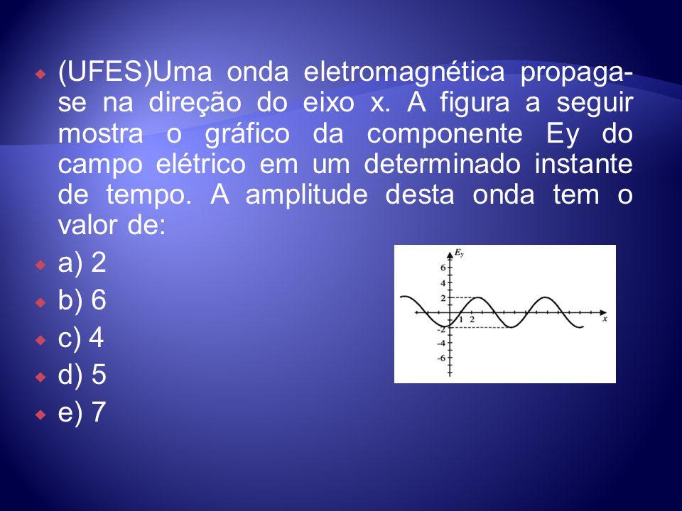 (UFES)Uma onda eletromagnética propaga- se na direção do eixo x. A figura a seguir mostra o gráfico da componente Ey do campo elétrico em um determina