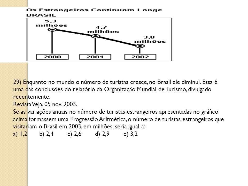29) Enquanto no mundo o número de turistas cresce, no Brasil ele diminui. Essa é uma das conclusões do relatório da Organização Mundial de Turismo, di
