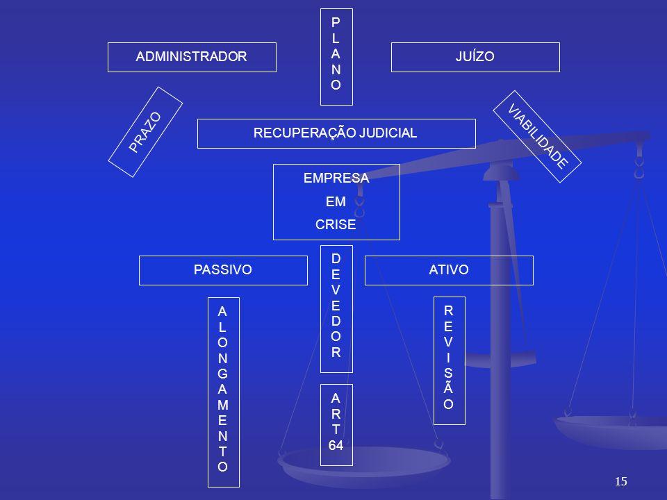15 ADMINISTRADORJUÍZO PLANOPLANO RECUPERAÇÃO JUDICIAL PASSIVOATIVO EMPRESA EM CRISE DEVEDORDEVEDOR ALONGAMENTOALONGAMENTO REVISÃOREVISÃO A R T 64 PRAZO VIABILIDADE