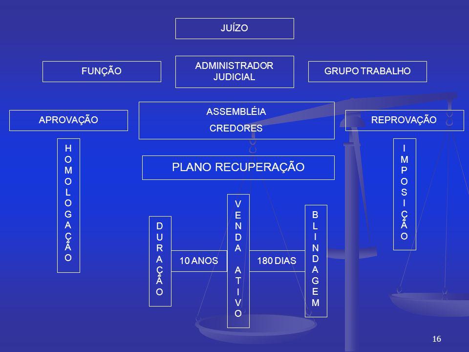 16 JUÍZO ASSEMBLÉIA CREDORES 10 ANOS PLANO RECUPERAÇÃO VENDAATIVOVENDAATIVO DURAÇÃODURAÇÃO BLINDAGEMBLINDAGEM FUNÇÃO ADMINISTRADOR JUDICIAL GRUPO TRABALHO APROVAÇÃO HOMOLOGAÇÃOHOMOLOGAÇÃO 180 DIAS REPROVAÇÃO IMPOSIÇÃOIMPOSIÇÃO