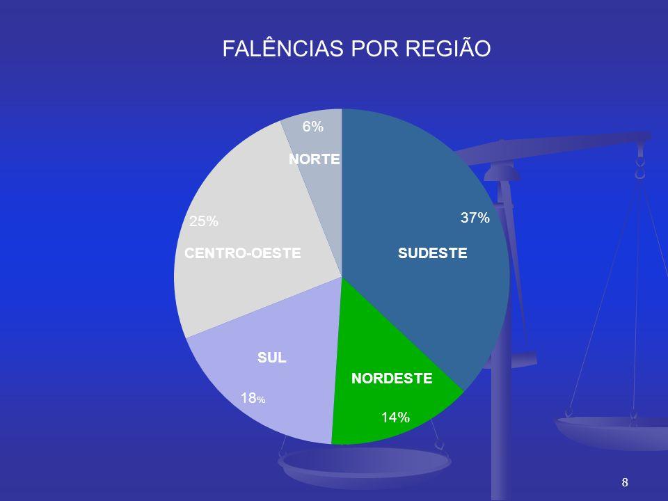 8 FALÊNCIAS POR REGIÃO NORDESTE SUL CENTRO-OESTE NORTE SUDESTE