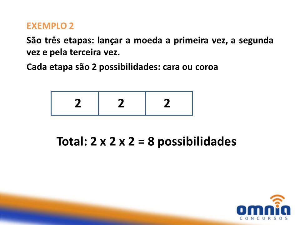 EXEMPLO 2 São três etapas: lançar a moeda a primeira vez, a segunda vez e pela terceira vez. Cada etapa são 2 possibilidades: cara ou coroa 2 2 2 Tota