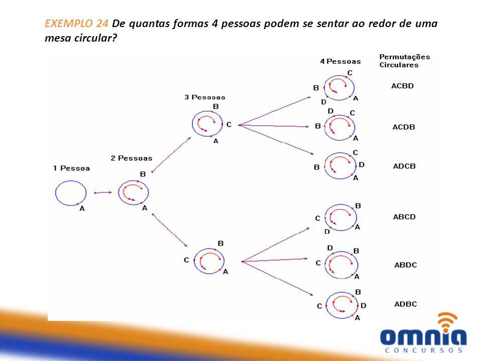 PRINCIPAIS TÉCNICAS DE CONTAGEM PERMUTAÇÕES CIRCULARES - Fórmula Forma: PC n = (n-1).