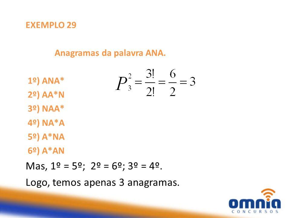 EXEMPLO 29 Anagramas da palavra ANA. 1º) ANA* 2º) AA*N 3º) NAA* 4º) NA*A 5º) A*NA 6º) A*AN Mas, 1º = 5º; 2º = 6º; 3º = 4º. Logo, temos apenas 3 anagra
