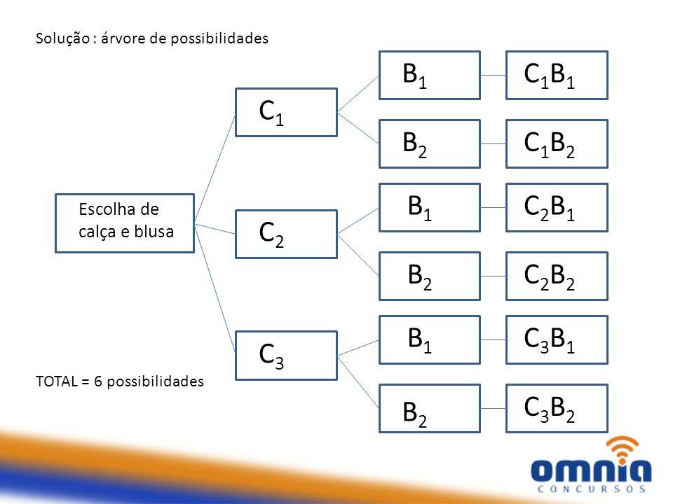 Solução : árvore de possibilidades TOTAL = 6 possibilidades Escolha de calça e blusa B1B1 C1C1 C2C2 C3C3 B1B1 B2B2 B1B1 B2B2 B1B1 B2B2 C1B1C1B1 C1B2C1