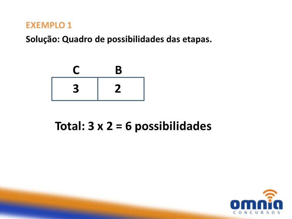 EXEMPLO 2 Uma moeda é lançada 03 vezes. Qual é o número de resultados possíveis?