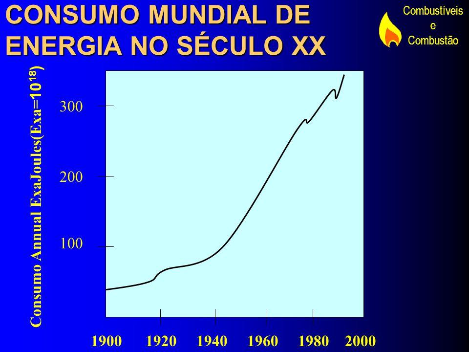Combustíveis e Combustão CONSUMO MUNDIAL DE ENERGIA NO SÉCULO XX 1900 1920 1940 1960 1980 2000 300 200 100 Consumo Annual ExaJoules(Exa= 10 18 )