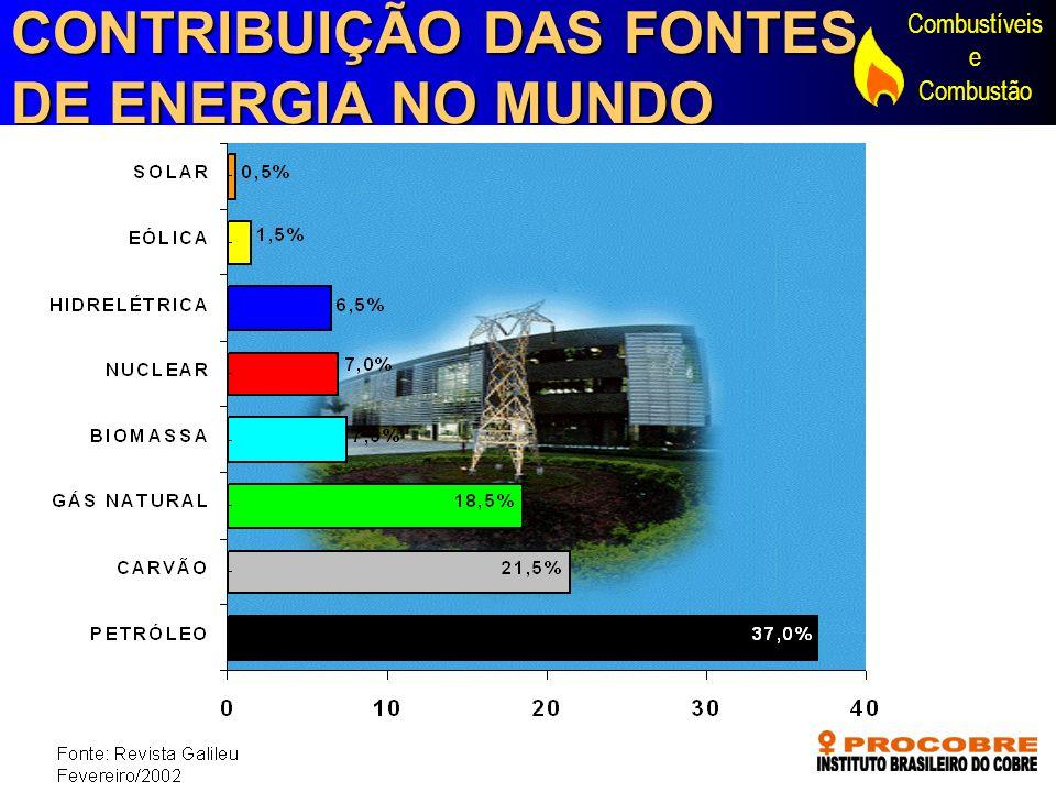 Combustíveis e Combustão CONTRIBUIÇÃO DAS FONTES DE ENERGIA NO MUNDO