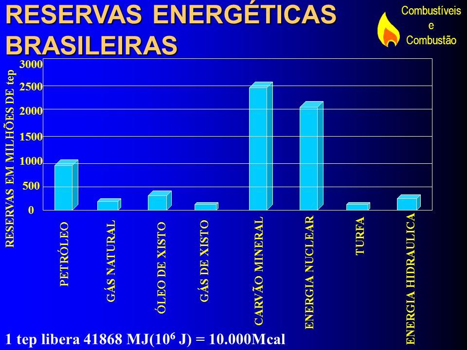 Combustíveis e Combustão RESERVAS ENERGÉTICAS BRASILEIRAS PETRÓLEO TURFA ENERGIA HIDRAULICA GÁS NATURAL ÓLEO DE XISTO ENERGIA NUCLEAR GÁS DE XISTO CAR
