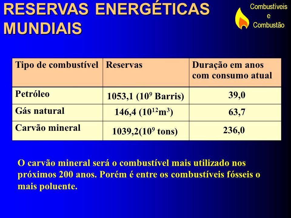 Combustíveis e Combustão RESERVAS ENERGÉTICAS MUNDIAIS Tipo de combustívelReservasDuração em anos com consumo atual Petróleo Gás natural Carvão minera