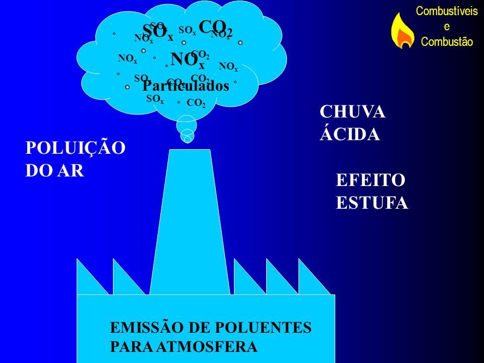 Combustíveis e Combustão CO 2 SO x NO x SO x NO x CO 2 Particulados EMISSÃO DE POLUENTES PARA ATMOSFERA CHUVA ÁCIDA EFEITO ESTUFA POLUIÇÃO DO AR