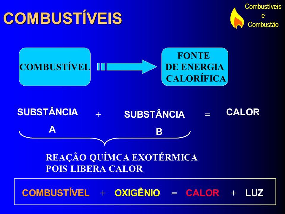Combustíveis e CombustãoCOMBUSTÍVEIS COMBUSTÍVEL FONTE DE ENERGIA CALORÍFICA SUBSTÂNCIA A + SUBSTÂNCIA B = CALOR REAÇÃO QUÍMCA EXOTÉRMICA POIS LIBERA