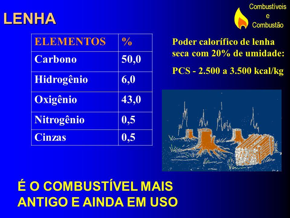 Combustíveis e Combustão É O COMBUSTÍVEL MAIS ANTIGO E AINDA EM USO ELEMENTOS% Carbono50,0 Hidrogênio6,0 Oxigênio43,0 Nitrogênio0,5 Cinzas0,5 Poder ca