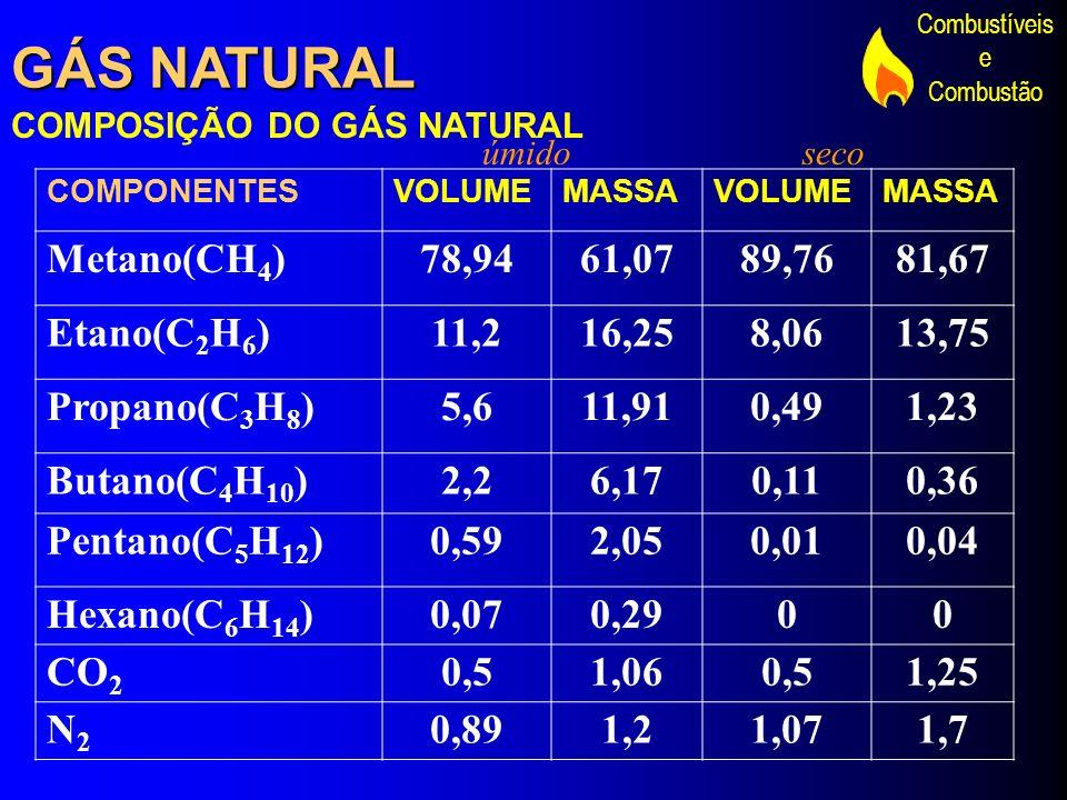 Combustíveis e Combustão GÁS NATURAL COMPOSIÇÃO DO GÁS NATURAL COMPONENTESVOLUMEMASSAVOLUMEMASSA Metano(CH 4 )78,9461,0789,7681,67 Etano(C 2 H 6 )11,2