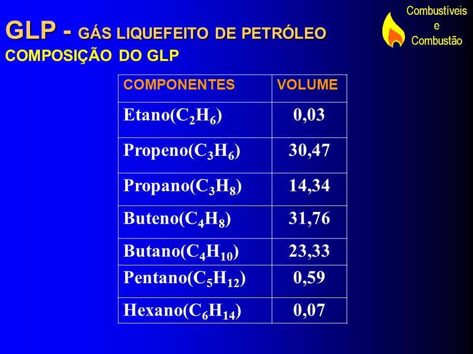Combustíveis e Combustão GLP - GÁS LIQUEFEITO DE PETRÓLEO COMPOSIÇÃO DO GLP COMPONENTESVOLUME Etano(C 2 H 6 )0,03 Propeno(C 3 H 6 )30,47 Propano(C 3 H