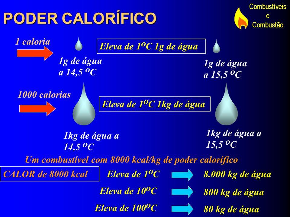 Combustíveis e Combustão PODER CALORÍFICO CALOR de 8000 kcal 1g de água a 14,5 O C Eleva de 1 O C 1g de água 1 caloria 1g de água a 15,5 O C 1000 calo
