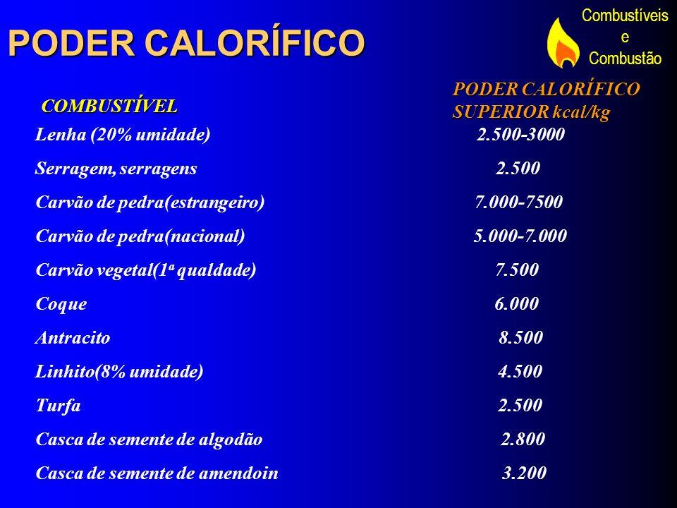 Combustíveis e Combustão PODER CALORÍFICO Lenha (20% umidade) 2.500-3000 Serragem, serragens 2.500 Carvão de pedra(estrangeiro) 7.000-7500 Carvão de p