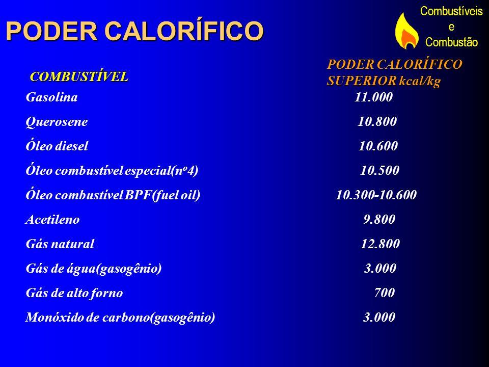 Combustíveis e Combustão PODER CALORÍFICO Gasolina 11.000 Querosene 10.800 Óleo diesel 10.600 Óleo combustível especial(n o 4) 10.500 Óleo combustível