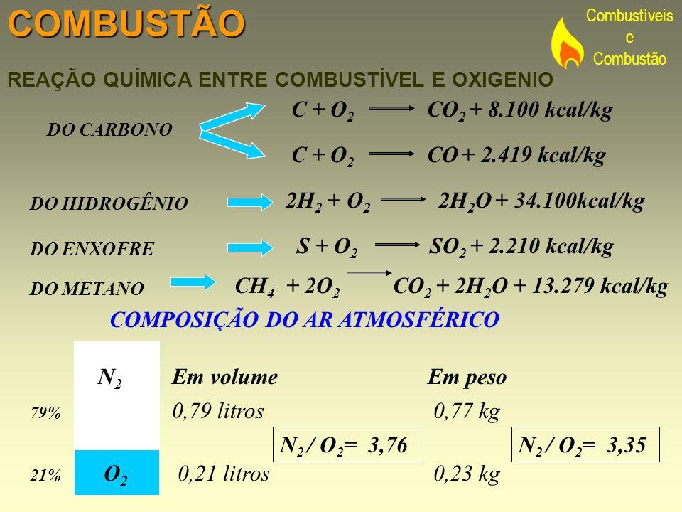 Combustíveis e CombustãoCOMBUSTÃO C + O 2 CO 2 + 8.100 kcal/kg C + O 2 CO + 2.419 kcal/kg 2H 2 + O 2 2H 2 O + 34.100kcal/kg S + O 2 SO 2 + 2.210 kcal/