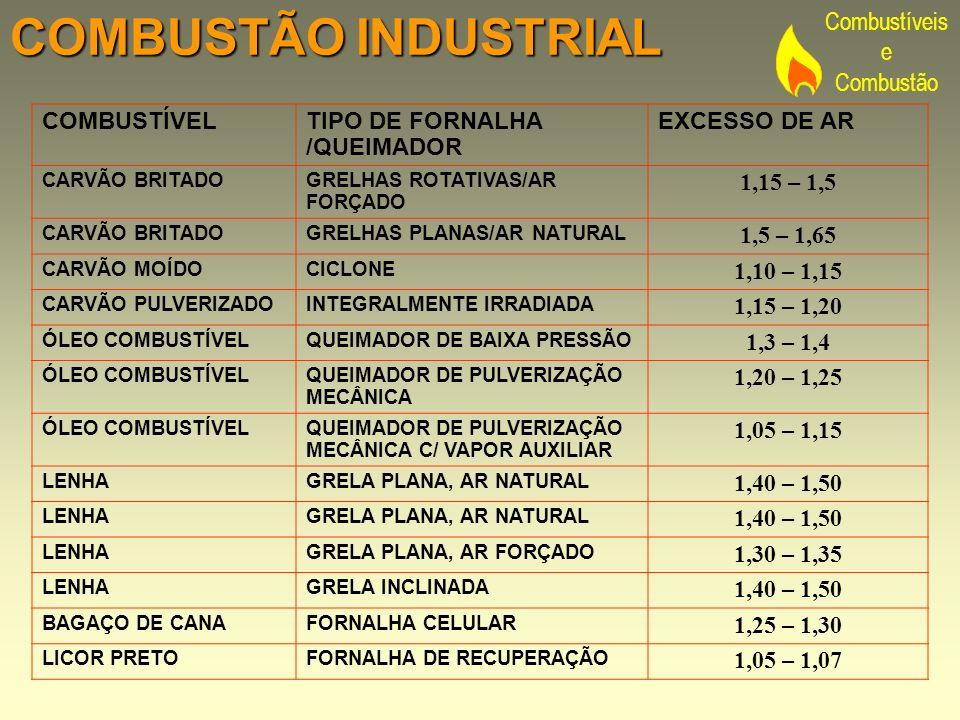 Combustíveis e Combustão COMBUSTÃO INDUSTRIAL COMBUSTÍVELTIPO DE FORNALHA /QUEIMADOR EXCESSO DE AR CARVÃO BRITADOGRELHAS ROTATIVAS/AR FORÇADO 1,15 – 1
