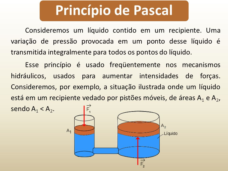 Princípio de Pascal Consideremos um líquido contido em um recipiente. Uma variação de pressão provocada em um ponto desse líquido é transmitida integr