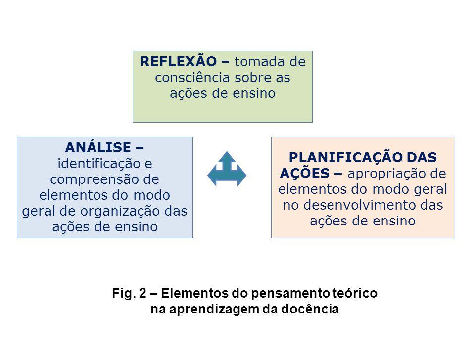 ANÁLISE – identificação e compreensão de elementos do modo geral de organização das ações de ensino PLANIFICAÇÃO DAS AÇÕES – apropriação de elementos