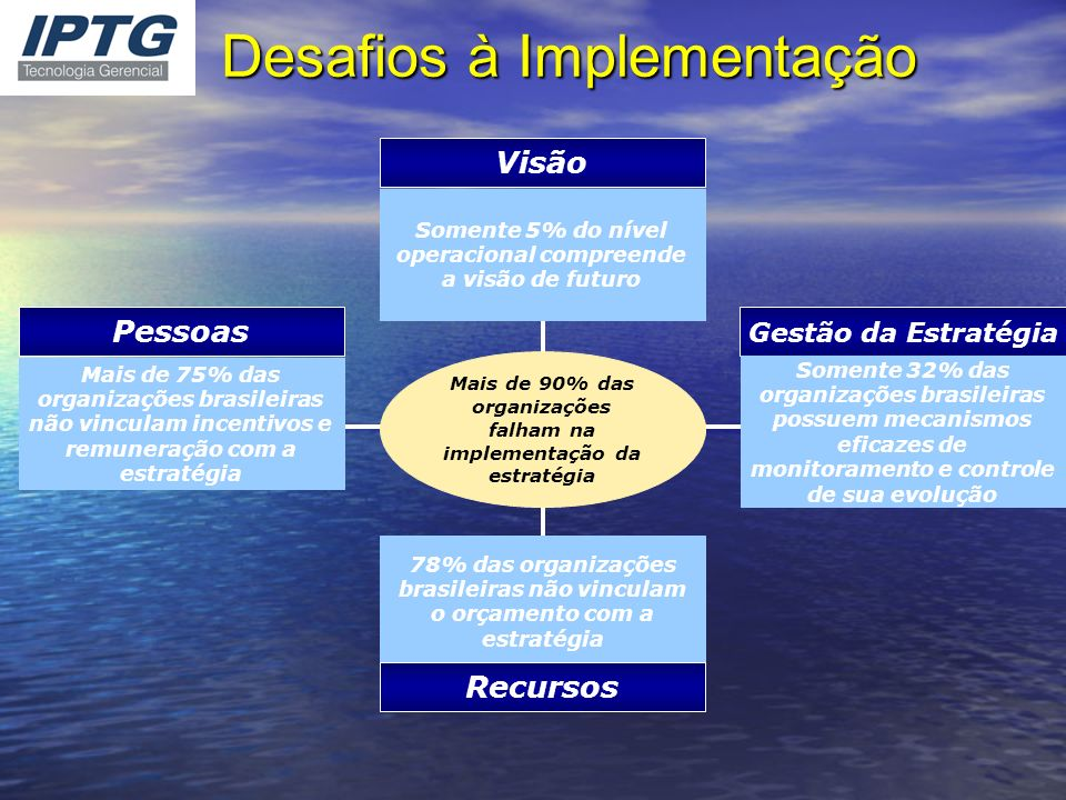 Mais de 90% das organizações falham na implementação da estratégia Visão Gestão da Estratégia Pessoas Somente 5% do nível operacional compreende a vis