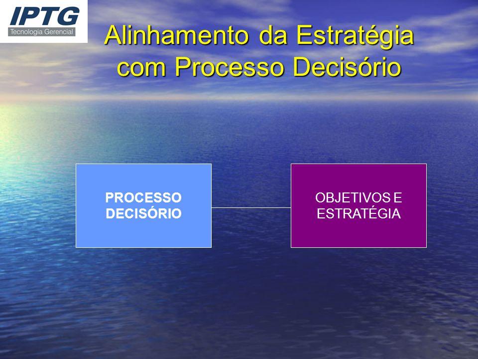 Alinhamento da Estratégia com Processo Decisório PROCESSO DECISÓRIO OBJETIVOS E ESTRATÉGIA