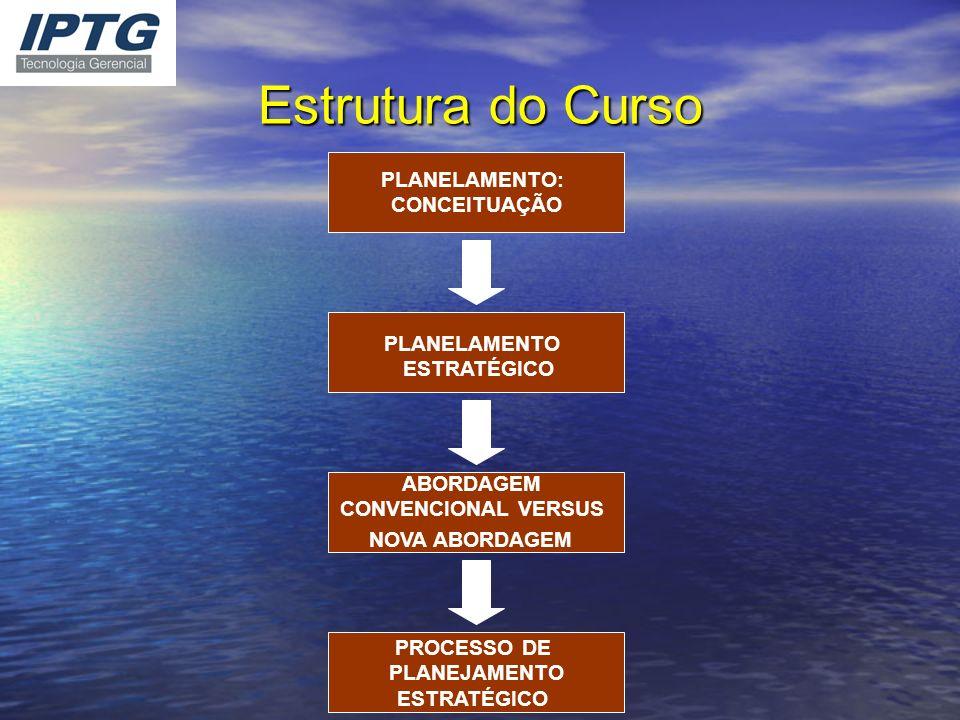 Estrutura do Curso PLANELAMENTO: CONCEITUAÇÃO ABORDAGEM CONVENCIONAL VERSUS NOVA ABORDAGEM PLANELAMENTO ESTRATÉGICO PROCESSO DE PLANEJAMENTO ESTRATÉGI