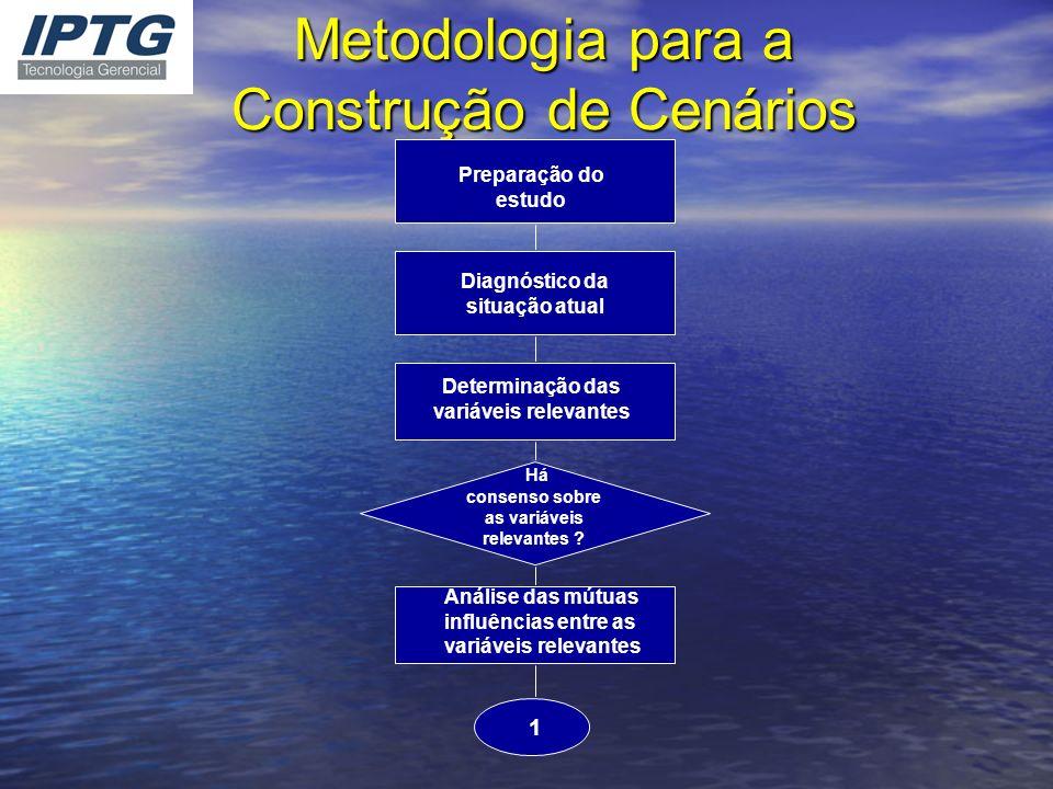 Metodologia para a Construção de Cenários 1 Preparação do estudo Diagnóstico da situação atual Determinação das variáveis relevantes Há consenso sobre