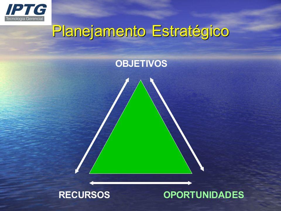 Planejamento Estratégico OBJETIVOS RECURSOS OPORTUNIDADES