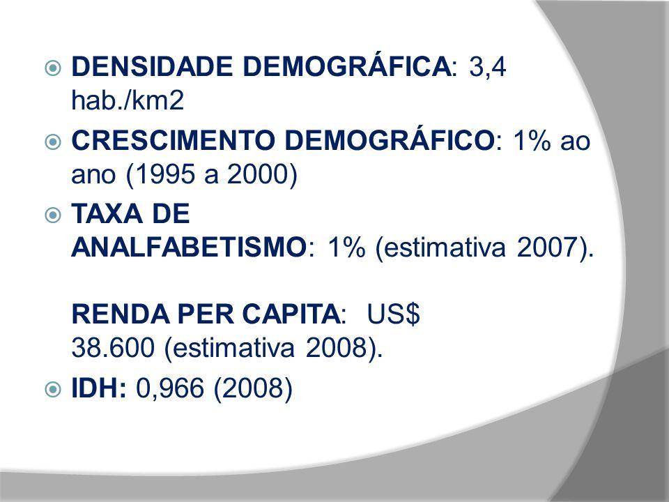DENSIDADE DEMOGRÁFICA: 3,4 hab./km2 CRESCIMENTO DEMOGRÁFICO: 1% ao ano (1995 a 2000) TAXA DE ANALFABETISMO: 1% (estimativa 2007). RENDA PER CAPITA: US
