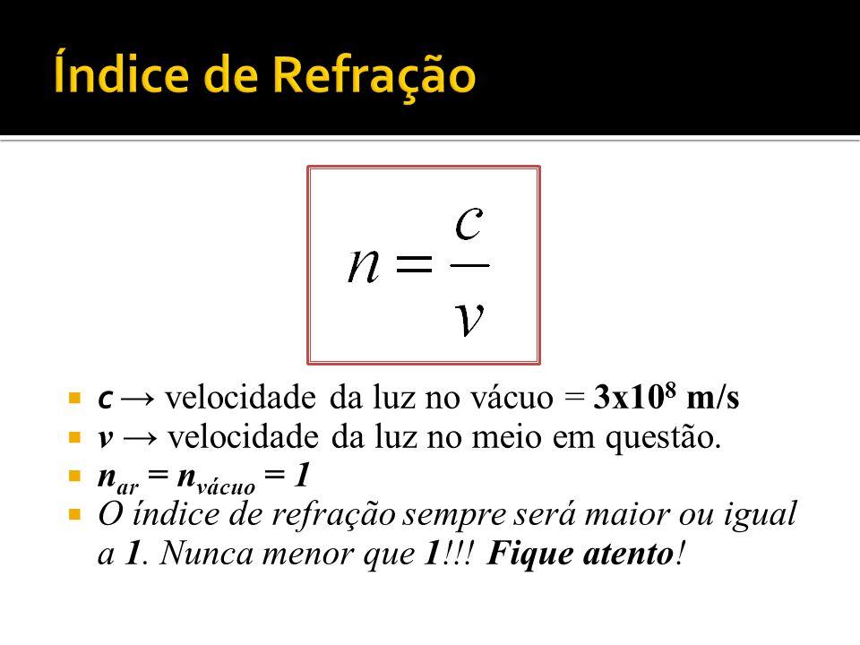 c velocidade da luz no vácuo = 3x10 8 m/s v velocidade da luz no meio em questão. n ar = n vácuo = 1 O índice de refração sempre será maior ou igual a