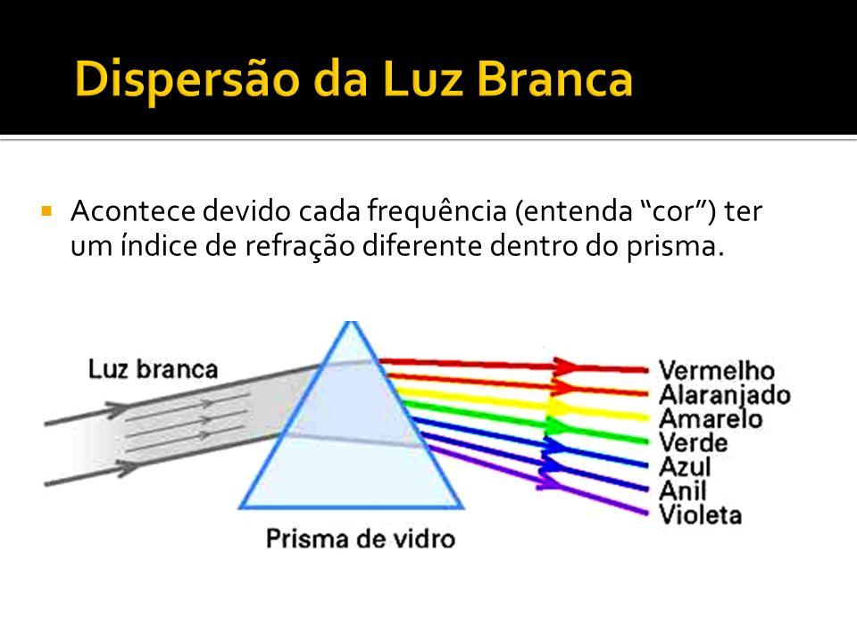 Acontece devido cada frequência (entenda cor) ter um índice de refração diferente dentro do prisma.