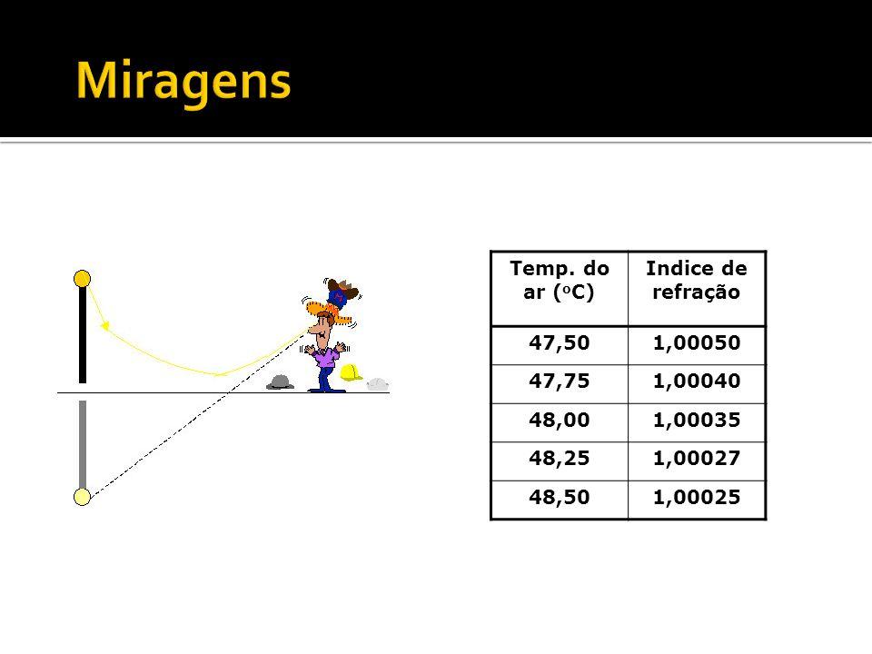 Temp. do ar ( o C) Indice de refração 47,501,00050 47,751,00040 48,001,00035 48,251,00027 48,501,00025