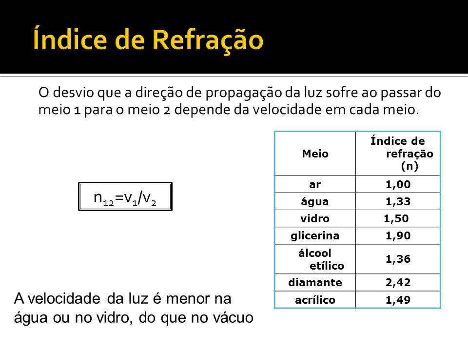 O desvio que a direção de propagação da luz sofre ao passar do meio 1 para o meio 2 depende da velocidade em cada meio. n 12 =v 1 /v 2 Meio Índice de
