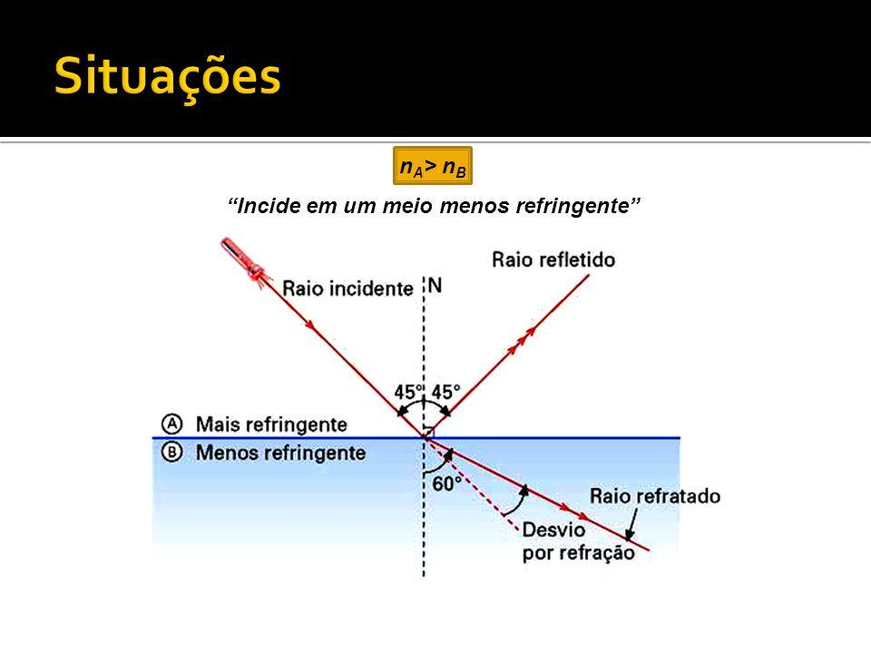 n A > n B Incide em um meio menos refringente