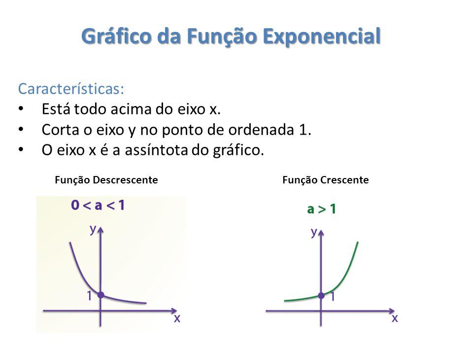 Gráfico da Função Exponencial Características: Está todo acima do eixo x.