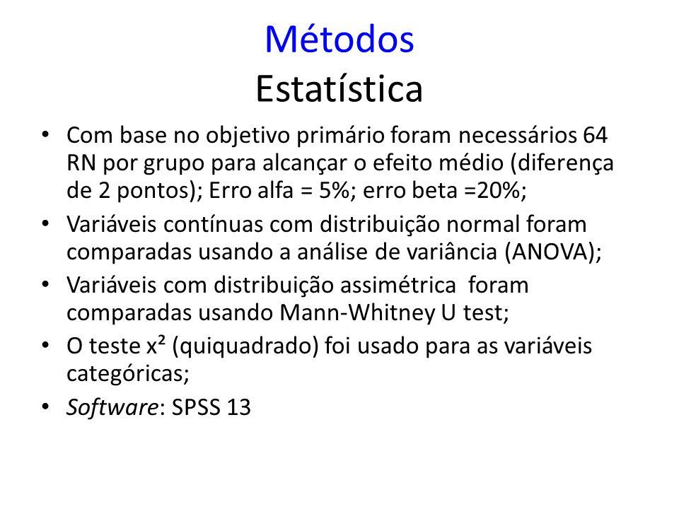 Métodos Estatística Com base no objetivo primário foram necessários 64 RN por grupo para alcançar o efeito médio (diferença de 2 pontos); Erro alfa =